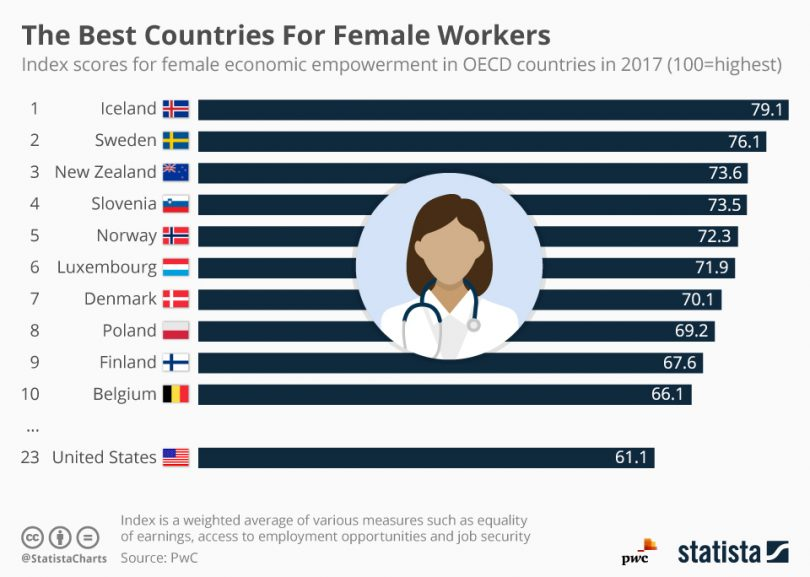 PwC ranking of countries that are best for women. Iceland is number one.